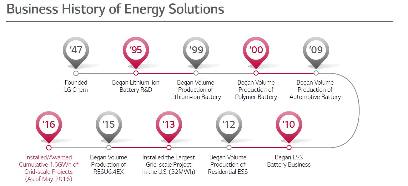 SMA LG Battery