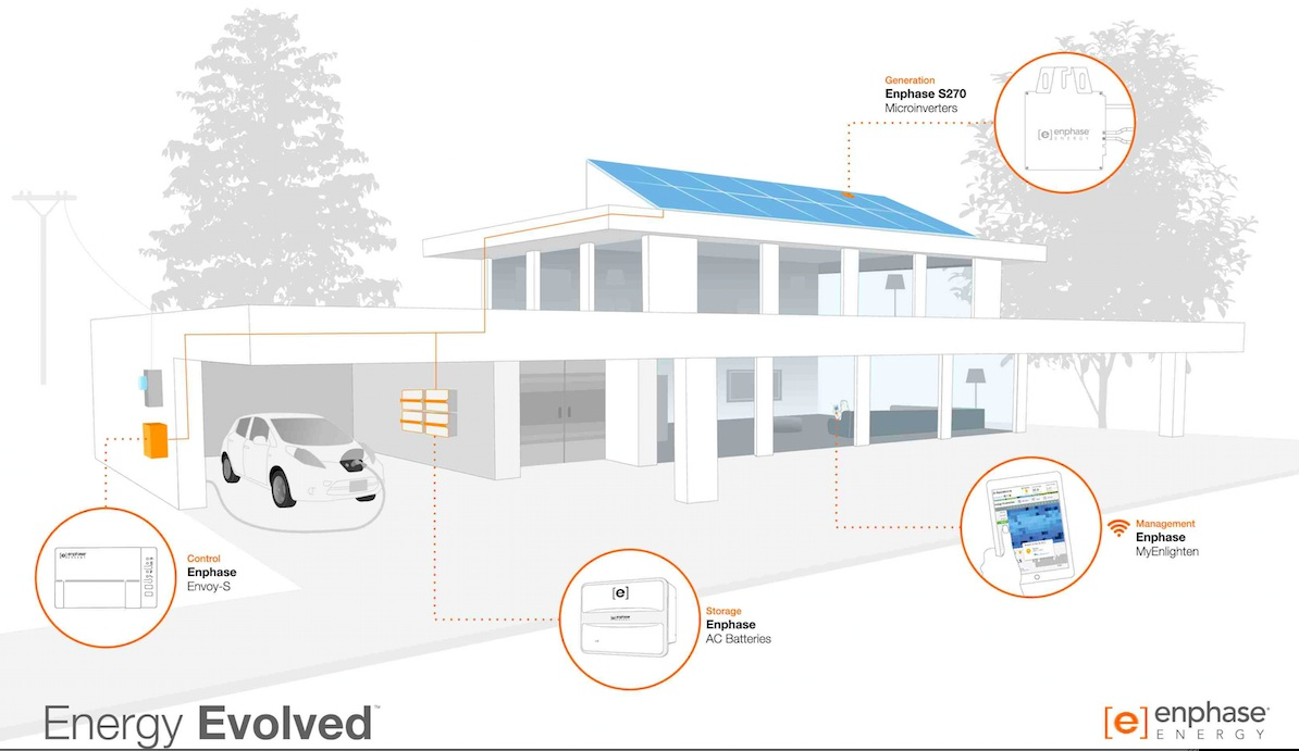 Ecoelectric on Feedspot - Rss Feed
